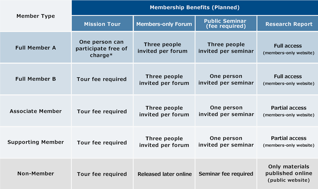 Benefits of Joining Membership